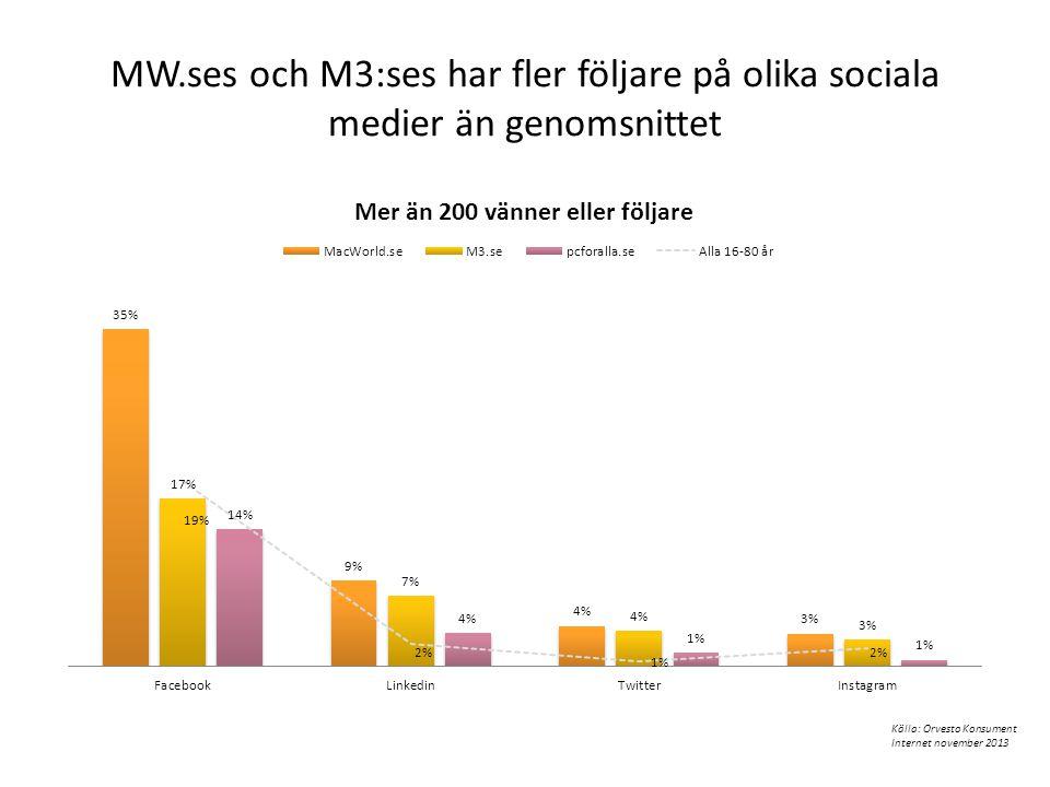MW.ses och M3:ses har fler följare på olika sociala medier än genomsnittet