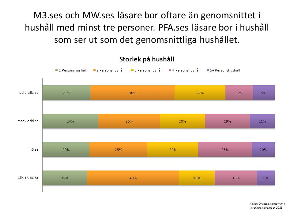 M3.ses och MW.ses läsare bor oftare än genomsnittet i hushåll med minst tre personer. PFA.ses läsare bor i hushåll som ser ut som det genomsnittliga hushållet.