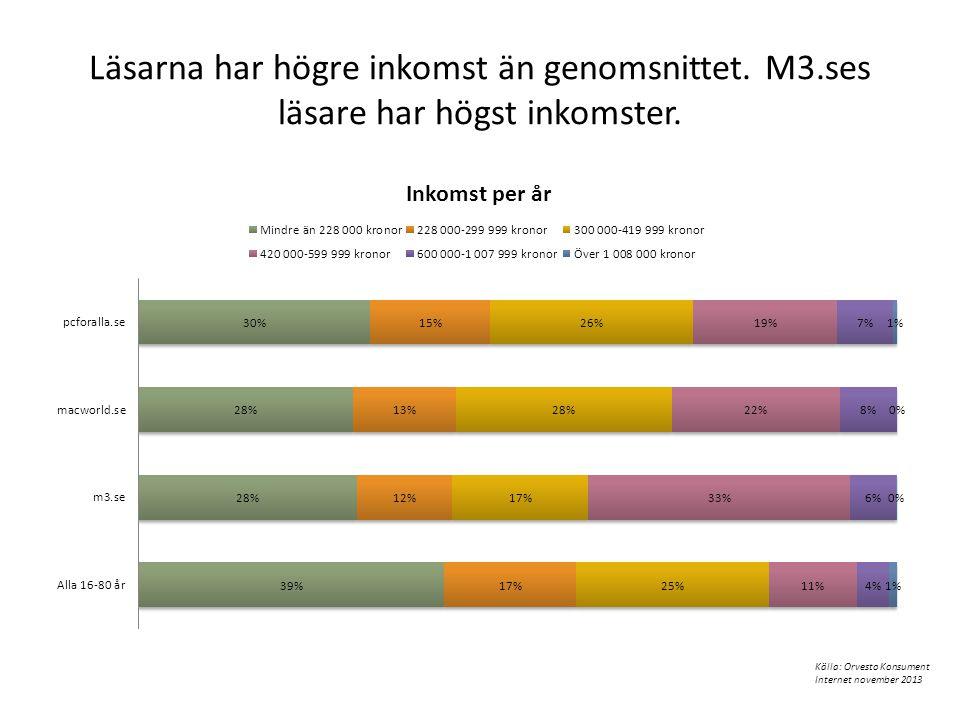 Läsarna har högre inkomst än genomsnittet. M3