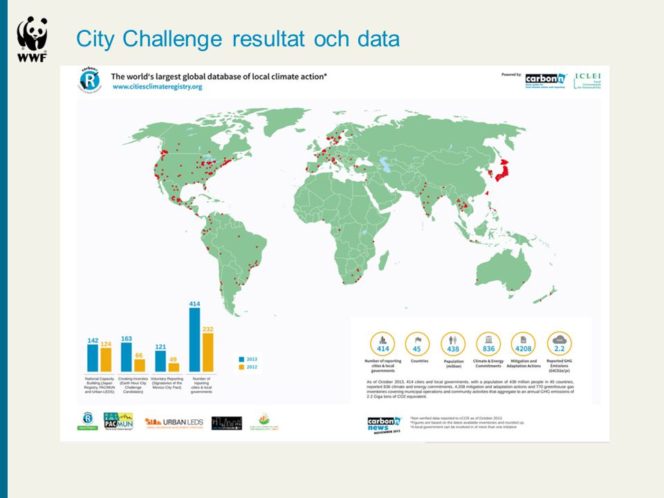 City Challenge resultat och data