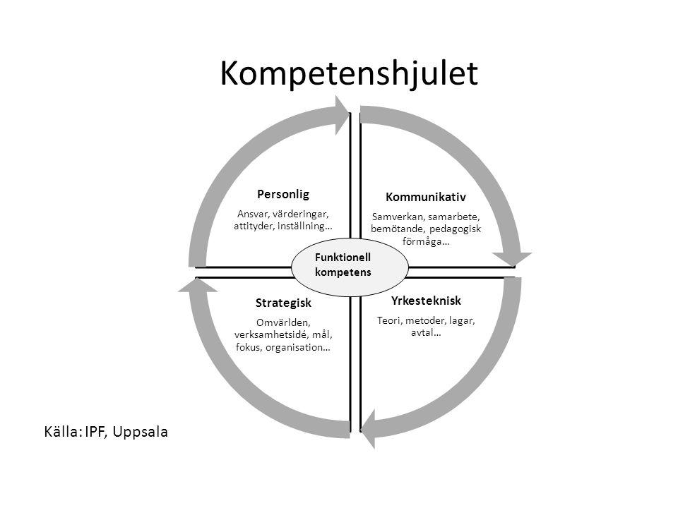 Kompetenshjulet Källa: IPF, Uppsala Kommunikativ Yrkesteknisk