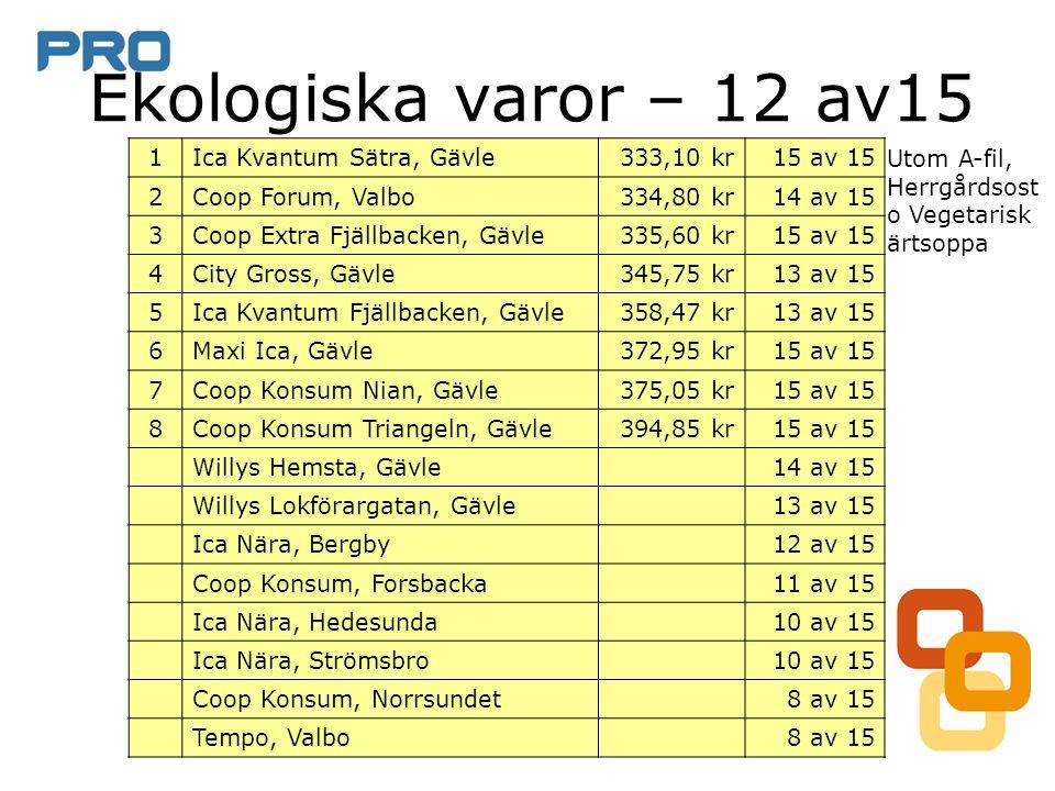 Ekologiska varor – 12 av15 1 Ica Kvantum Sätra, Gävle 333,10 kr