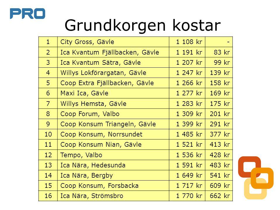 Grundkorgen kostar 1 City Gross, Gävle 1 108 kr - 2