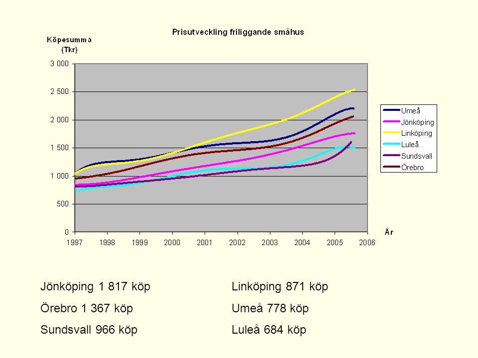 Jönköping 1 817 köp Linköping 871 köp