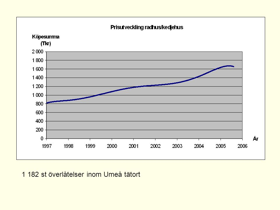 1 182 st överlåtelser inom Umeå tätort