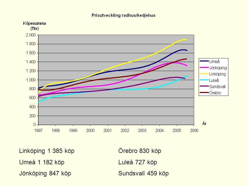 Linköping 1 385 köp Örebro 830 köp