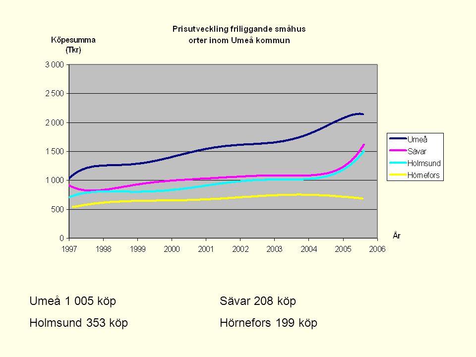 Umeå 1 005 köp Sävar 208 köp Holmsund 353 köp Hörnefors 199 köp