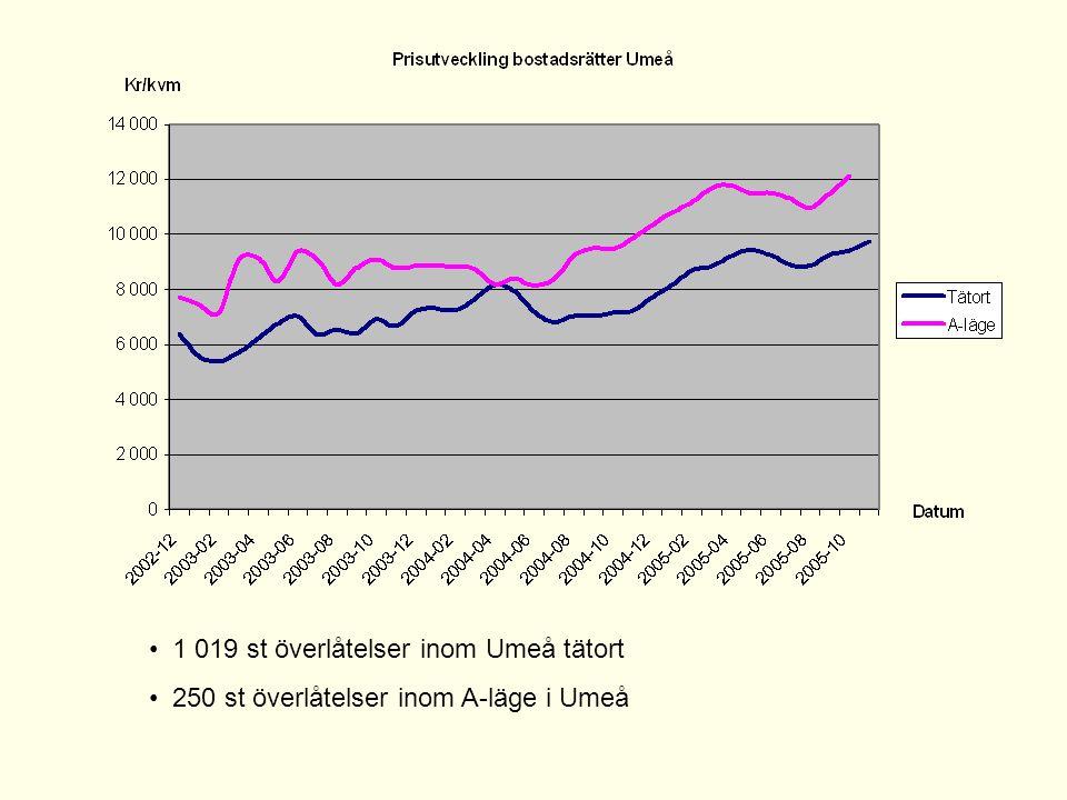 1 019 st överlåtelser inom Umeå tätort