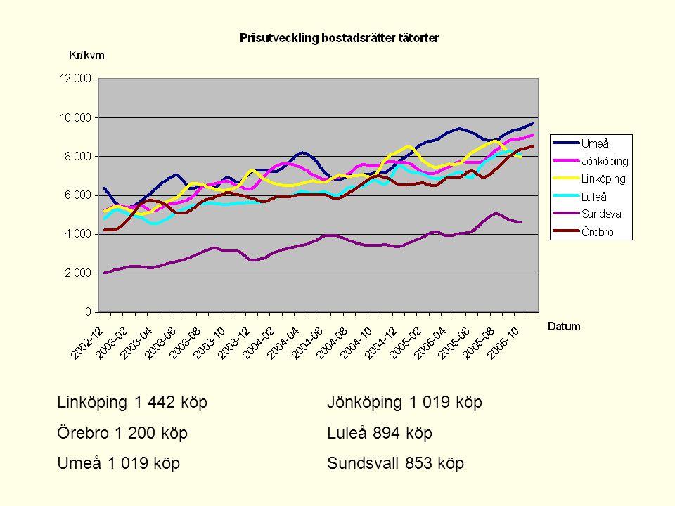 Linköping 1 442 köp Jönköping 1 019 köp
