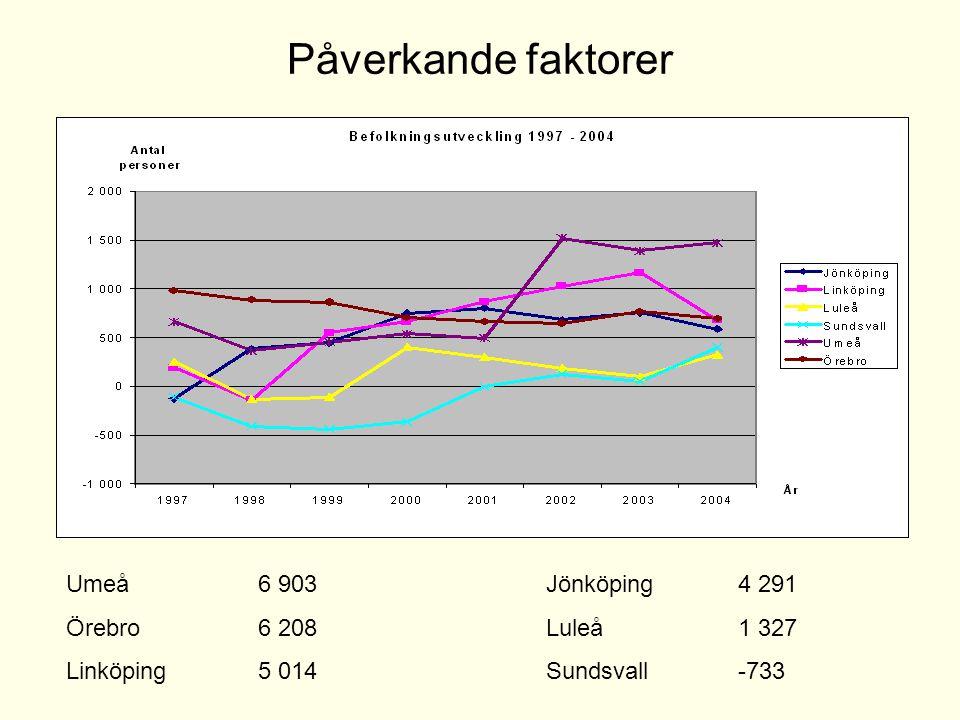 Påverkande faktorer Umeå 6 903 Jönköping 4 291