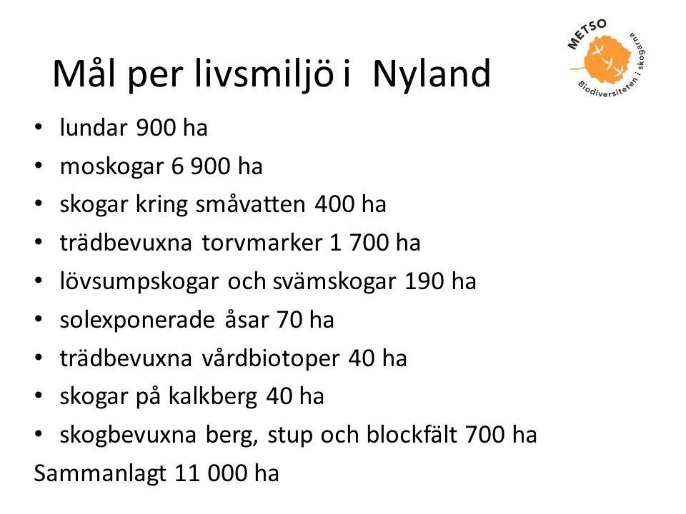 Mål per livsmiljö i Nyland