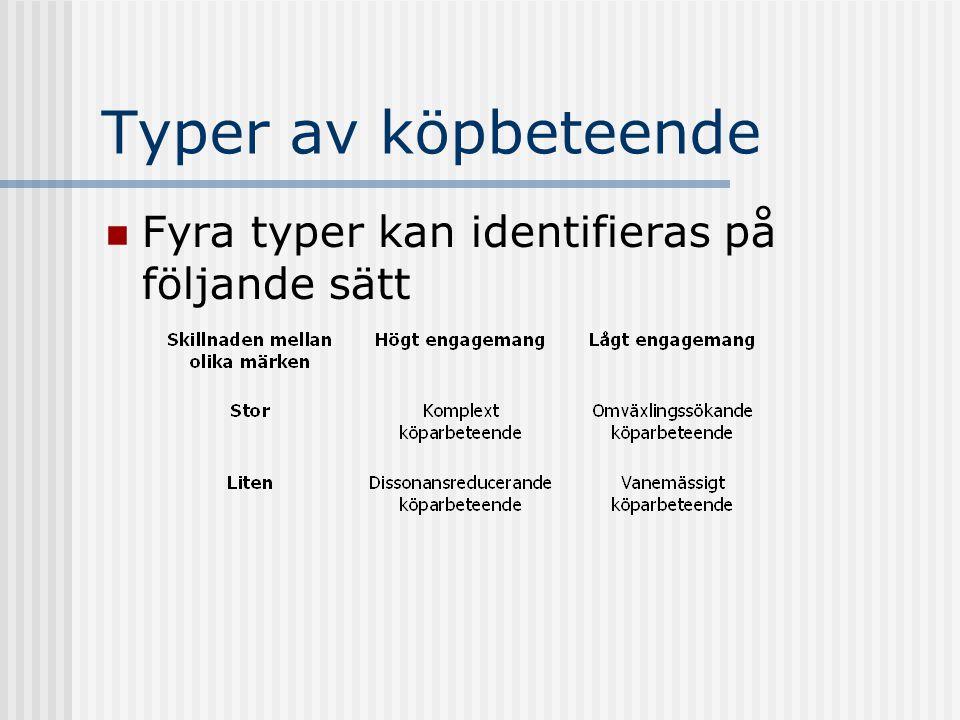 Typer av köpbeteende Fyra typer kan identifieras på följande sätt