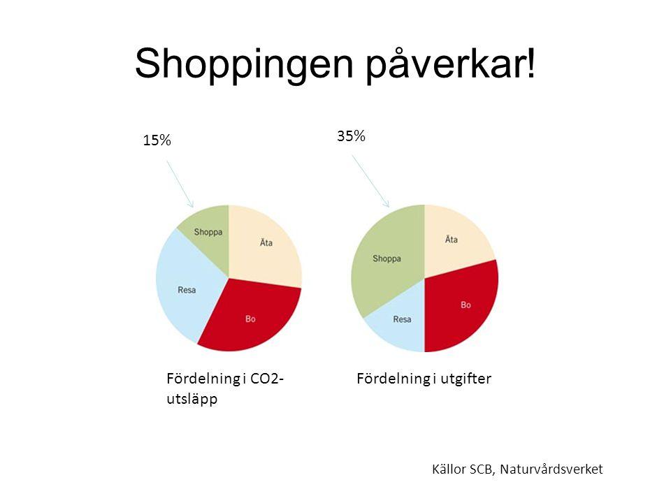 Shoppingen påverkar! 15% 35% Fördelning i CO2-utsläpp