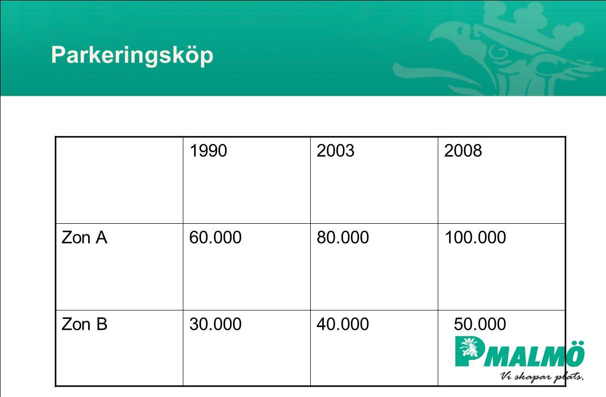 Parkeringsköp 1990 2003 2008 Zon A 60.000 80.000 100.000 Zon B 30.000