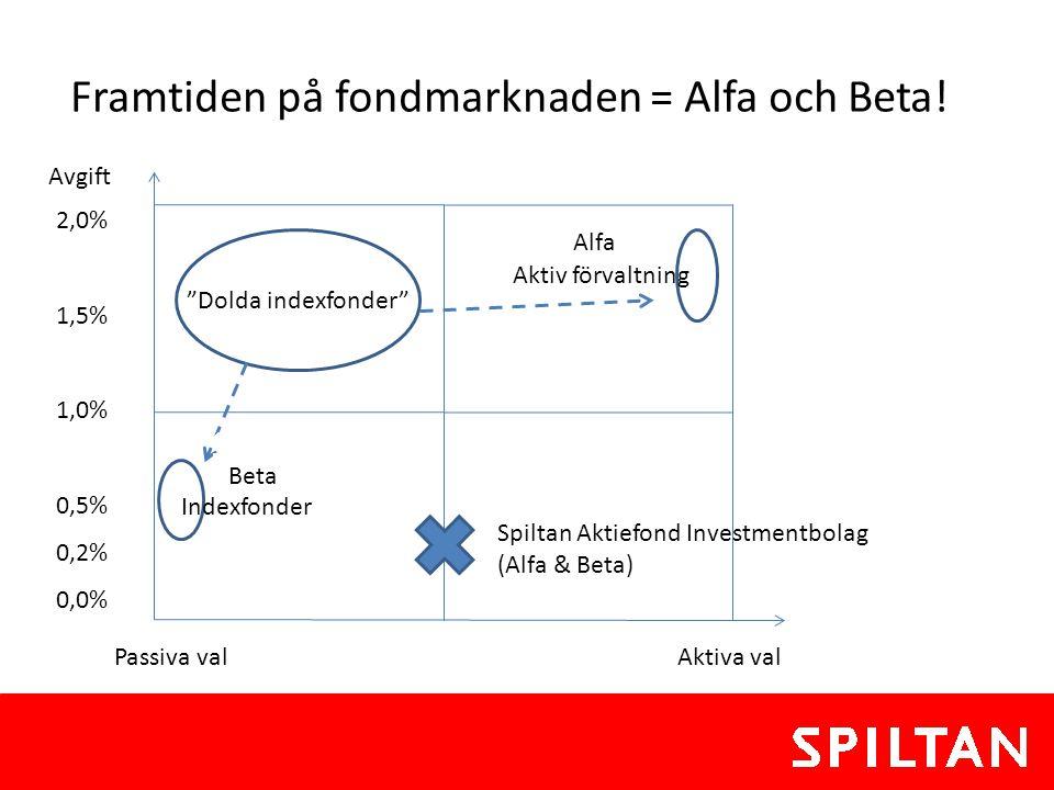 Framtiden på fondmarknaden = Alfa och Beta!
