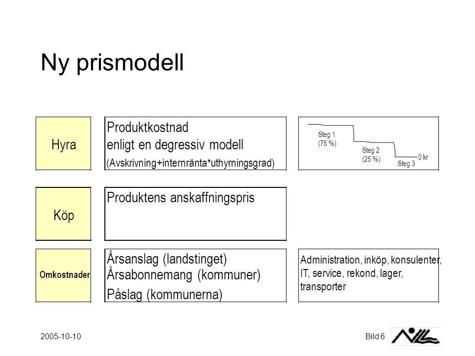 Ny prismodell Produktkostnad Hyra enligt en degressiv modell