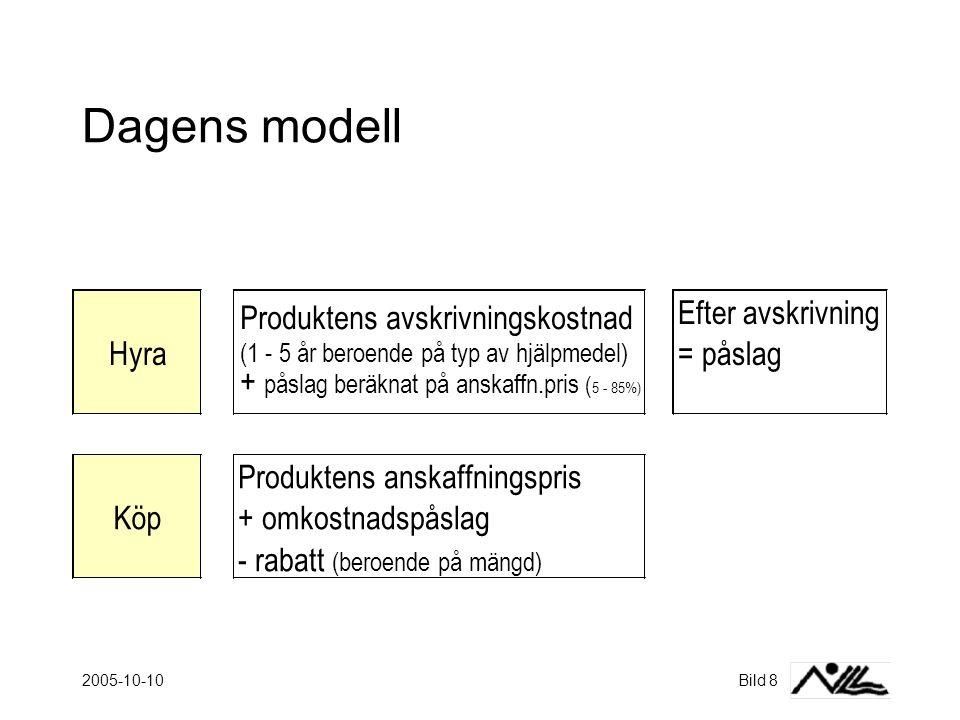 Dagens modell Produktens avskrivningskostnad Efter avskrivning Hyra