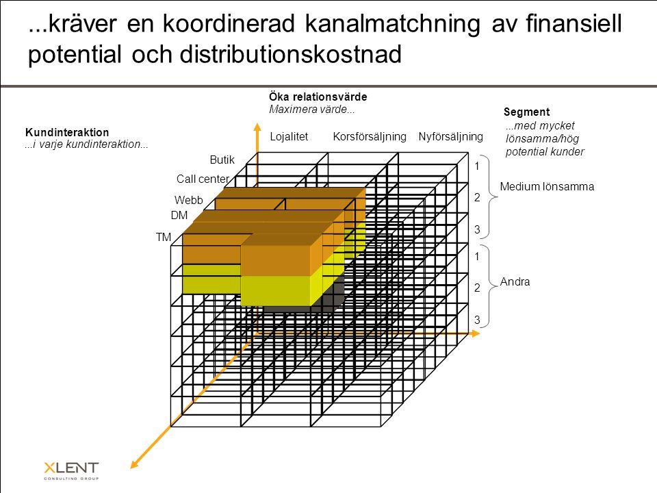 ...kräver en koordinerad kanalmatchning av finansiell potential och distributionskostnad