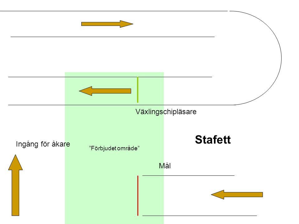Förbjudet område Växlingschipläsare Stafett Ingång för åkare Mål