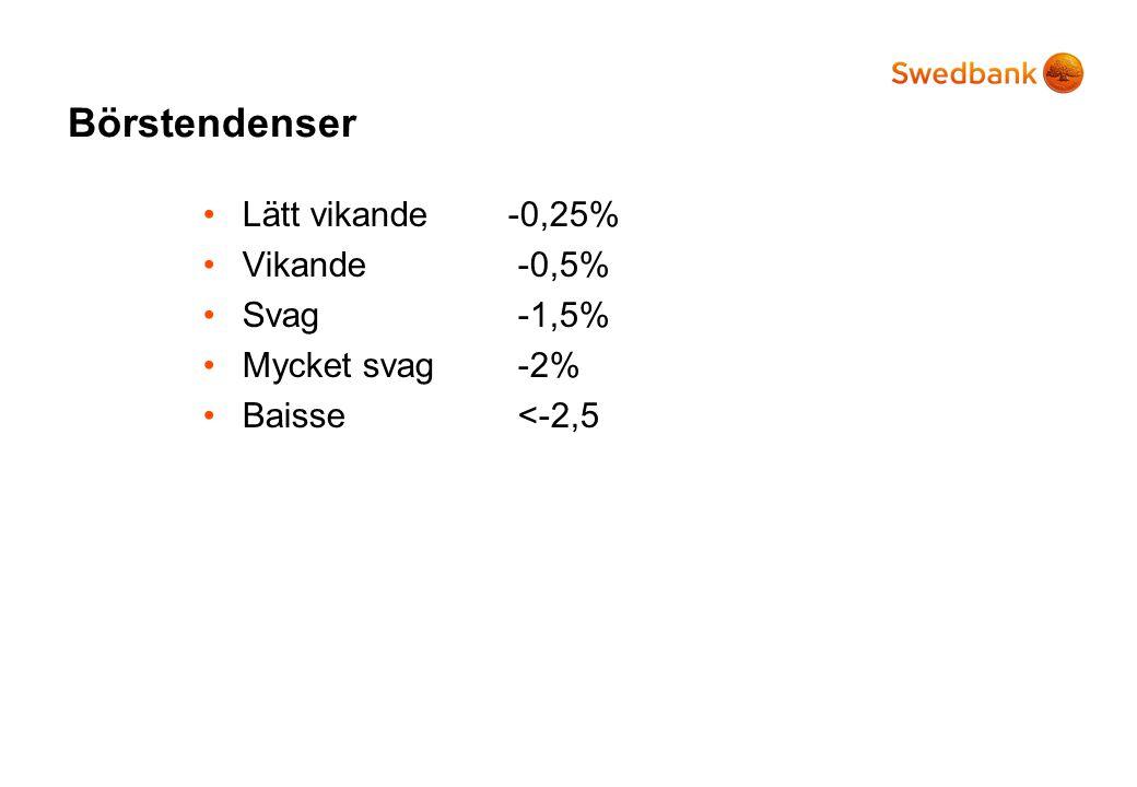 Börstendenser Lätt vikande -0,25% Vikande -0,5% Svag -1,5%