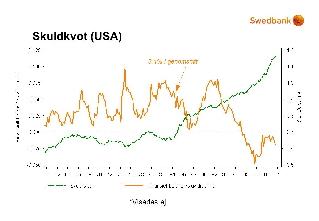 Skuldkvot (USA) *Visades ej. Problem: