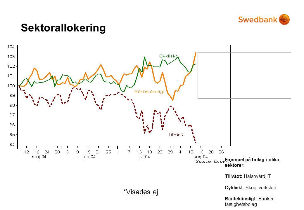 Sektorallokering *Visades ej. Olika sektorer – olika förutsättningar