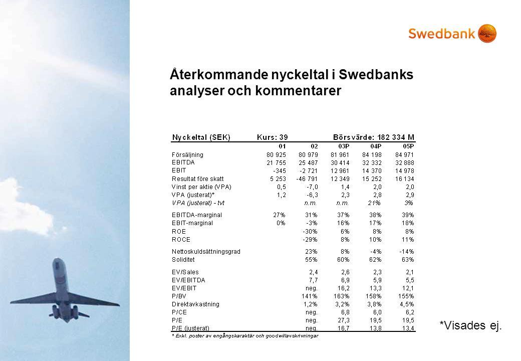Återkommande nyckeltal i Swedbanks analyser och kommentarer