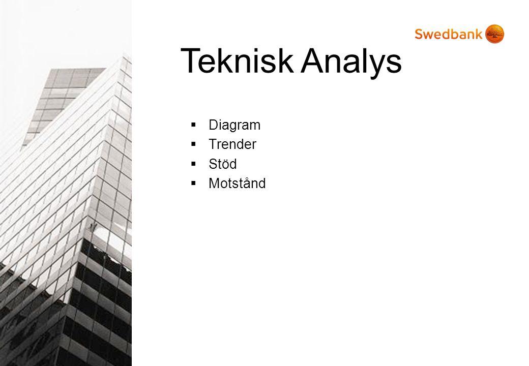 Teknisk Analys Diagram Trender Stöd Motstånd Förklara bild.