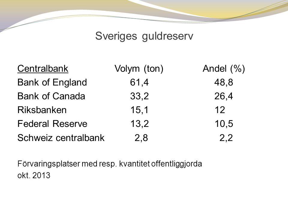 Sveriges guldreserv Centralbank Volym (ton) Andel (%)