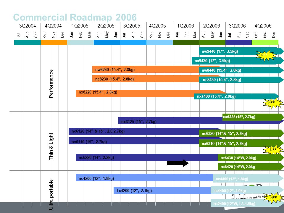 Commercial Roadmap 2006 1Q2006 2Q2006 3Q2006 4Q2006 1Q2005 2Q2005
