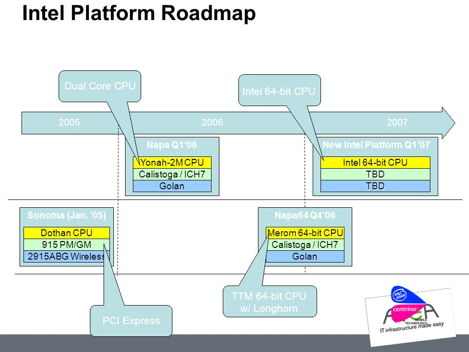 Intel Platform Roadmap