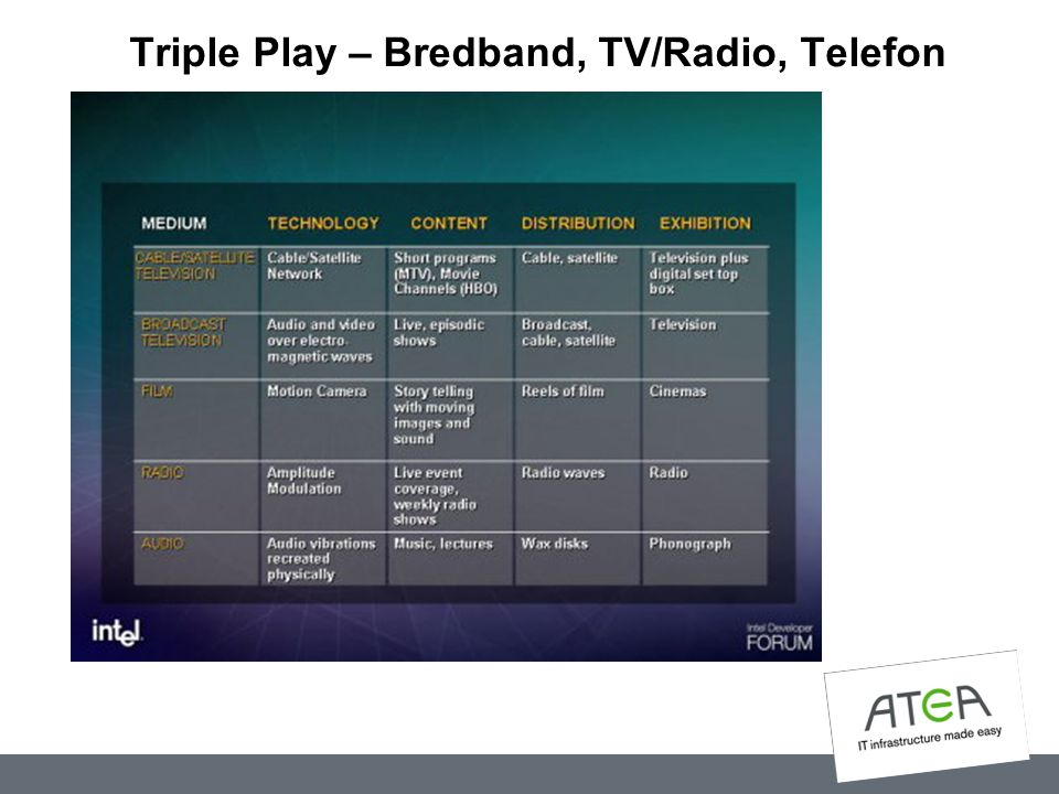 Triple Play – Bredband, TV/Radio, Telefon