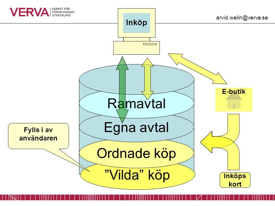 Ramavtal Egna avtal Ordnade köp Vilda köp Inköp E-butik