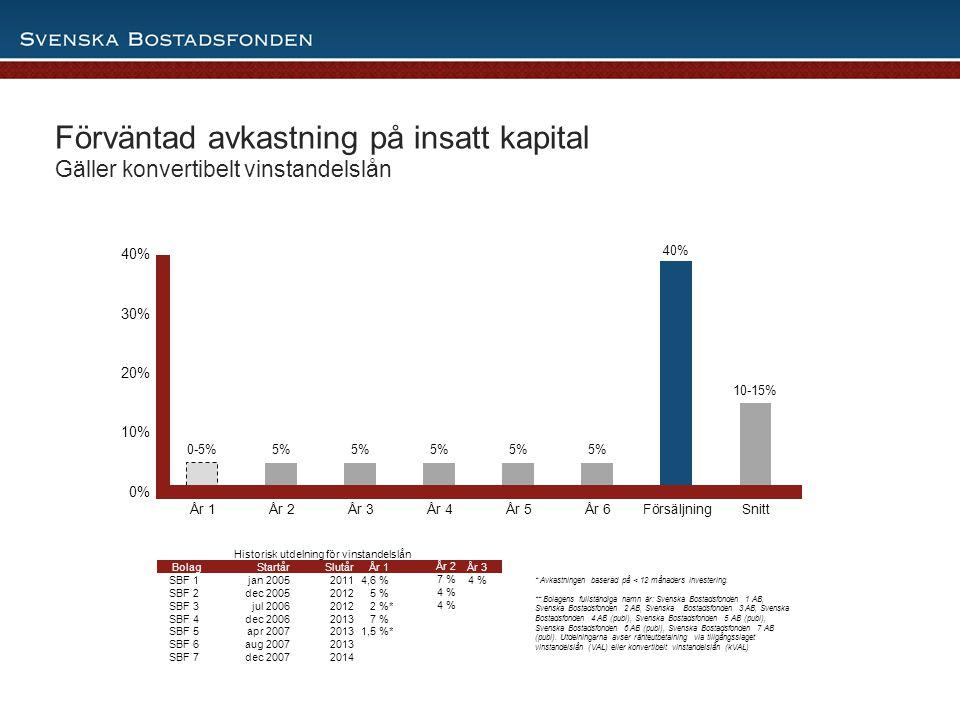 Historisk utdelning för vinstandelslån