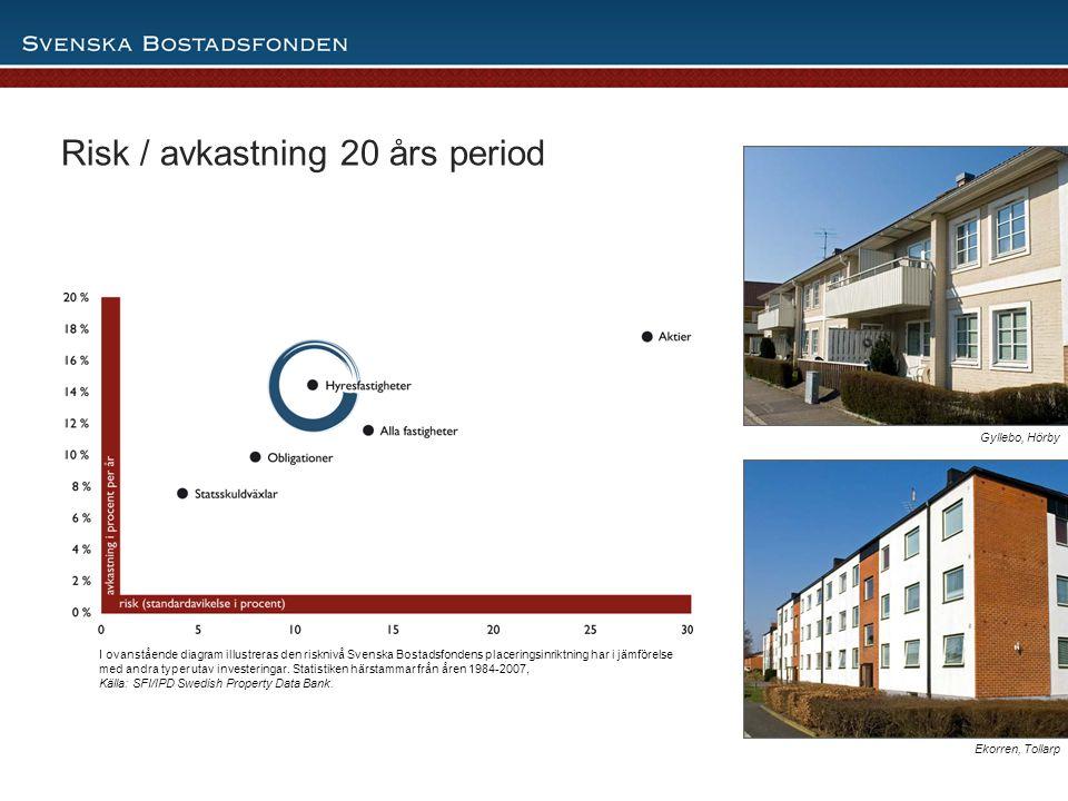 Risk / avkastning 20 års period