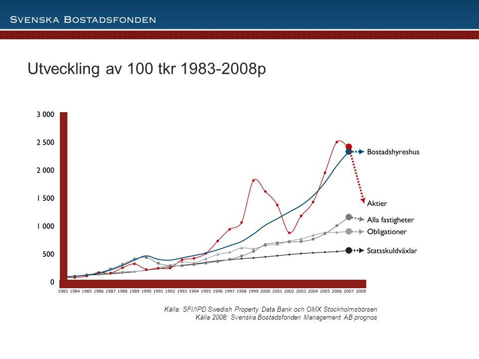 Utveckling av 100 tkr 1983-2008p den 3 april 2017