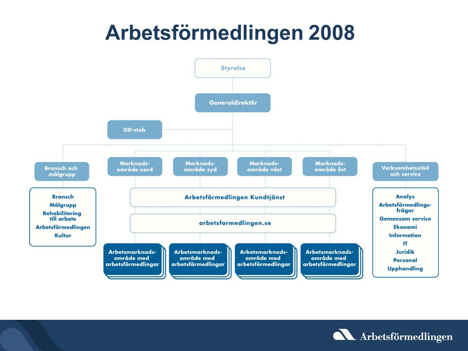 Arbetsförmedlingen 2008