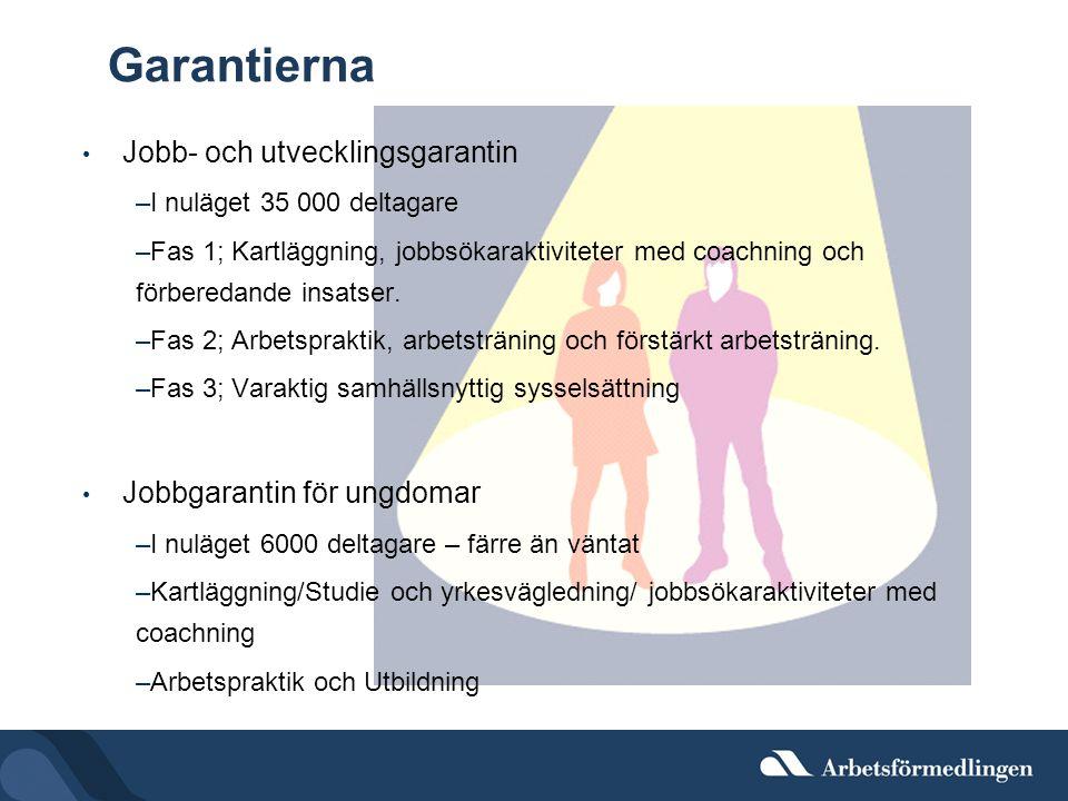 Garantierna Jobb- och utvecklingsgarantin Jobbgarantin för ungdomar