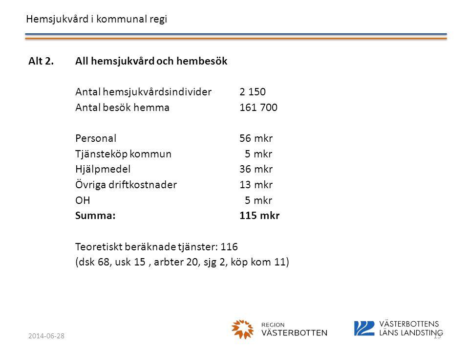 Alt 2. All hemsjukvård och hembesök Antal hemsjukvårdsindivider 2 150