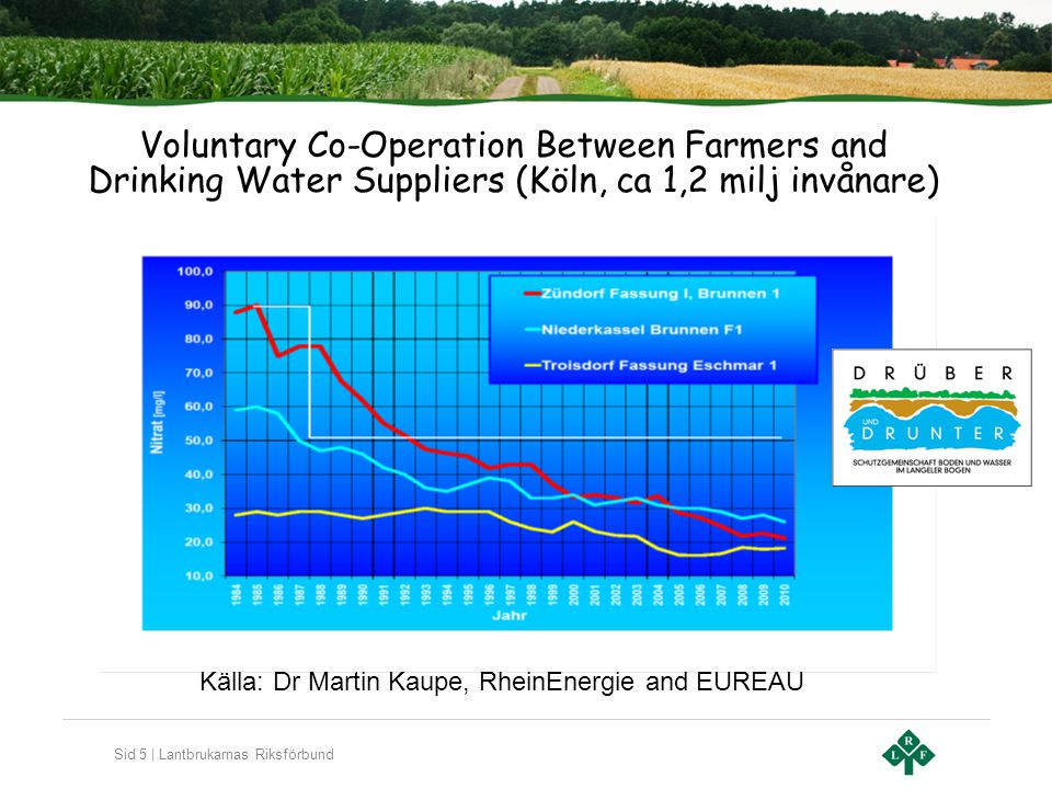 Voluntary Co-Operation Between Farmers and
