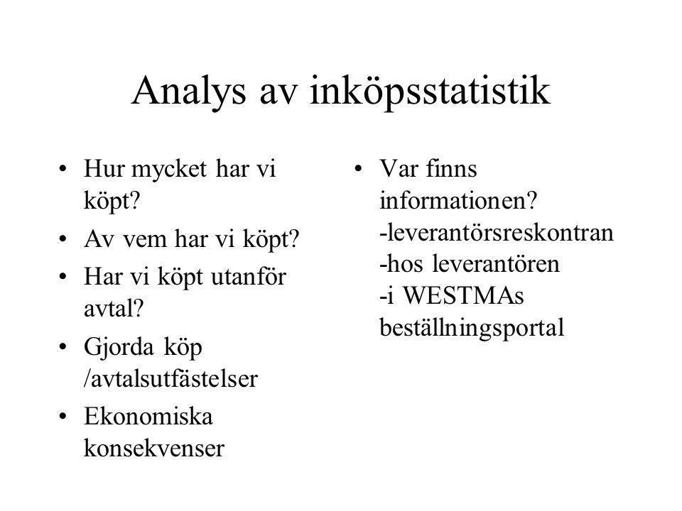 Analys av inköpsstatistik