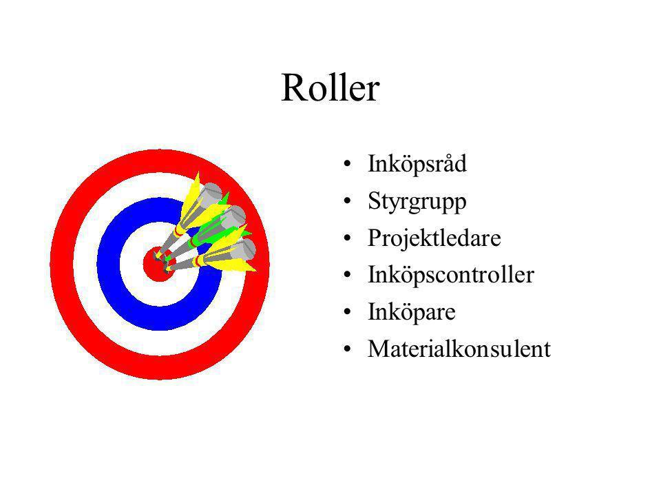 Roller Inköpsråd Styrgrupp Projektledare Inköpscontroller Inköpare