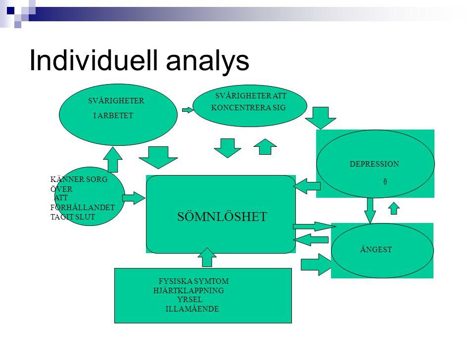 Individuell analys SÖMNLÖSHET SVÅRIGHETER ATT SVÅRIGHETER