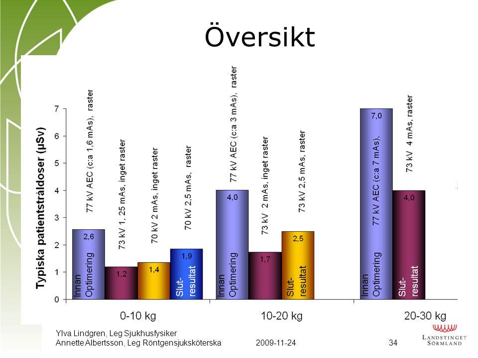 Översikt Ylva Lindgren, Leg Sjukhusfysiker