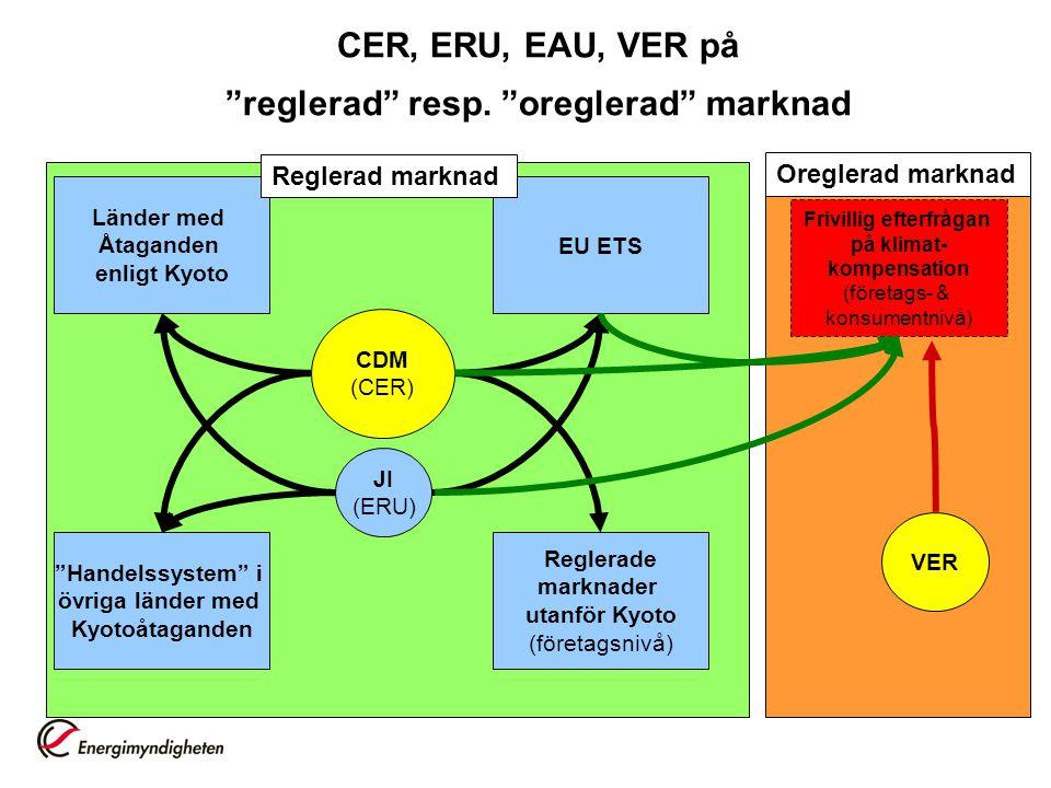 CER, ERU, EAU, VER på reglerad resp. oreglerad marknad