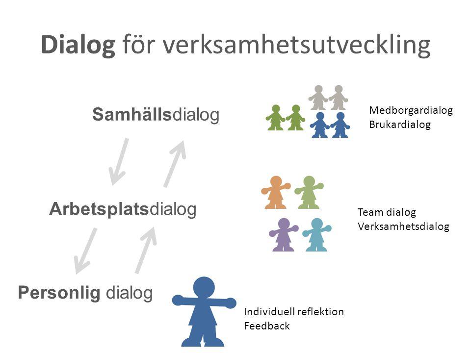 Dialog för verksamhetsutveckling