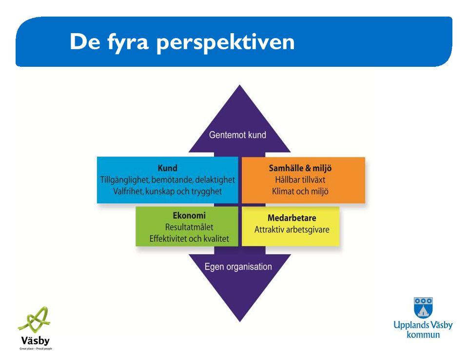 De fyra perspektiven