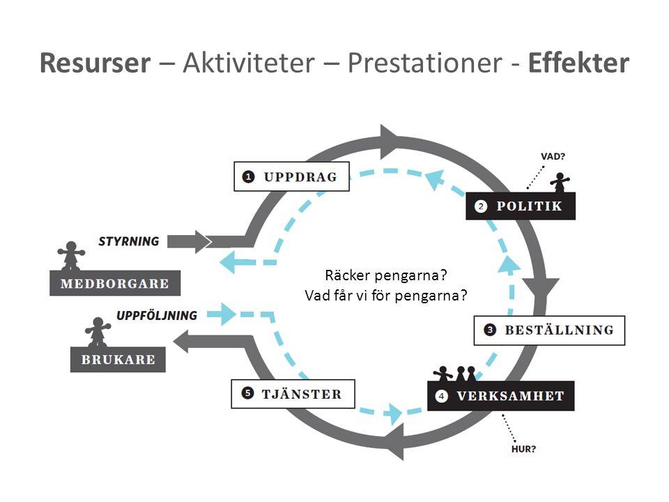 Resurser – Aktiviteter – Prestationer - Effekter