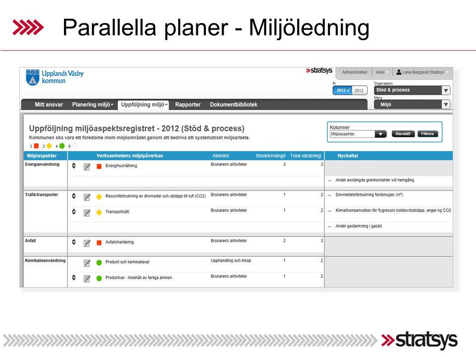 Parallella planer - Miljöledning