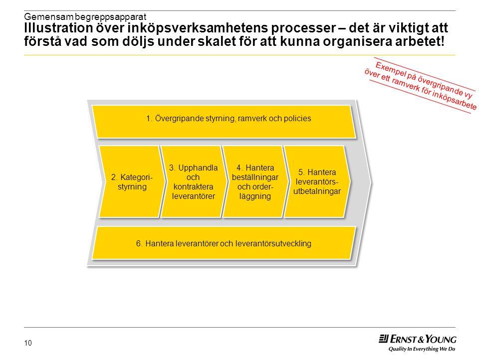 Gemensam begreppsapparat Illustration över inköpsverksamhetens processer – det är viktigt att förstå vad som döljs under skalet för att kunna organisera arbetet!